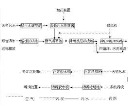 山东省阳信盛鑫实业有限公司含铬污水处理工程