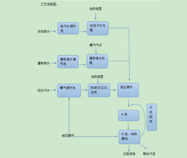 山东滨州华阳实业有限公司污水处理达到一级A标准